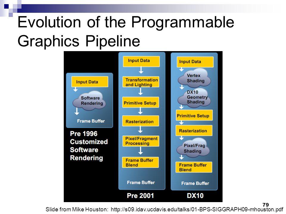 Evolution of the Programmable Graphics Pipeline Slide from Mike Houston: http://s09.idav.ucdavis.edu/talks/01-BPS-SIGGRAPH09-mhouston.pdf 79