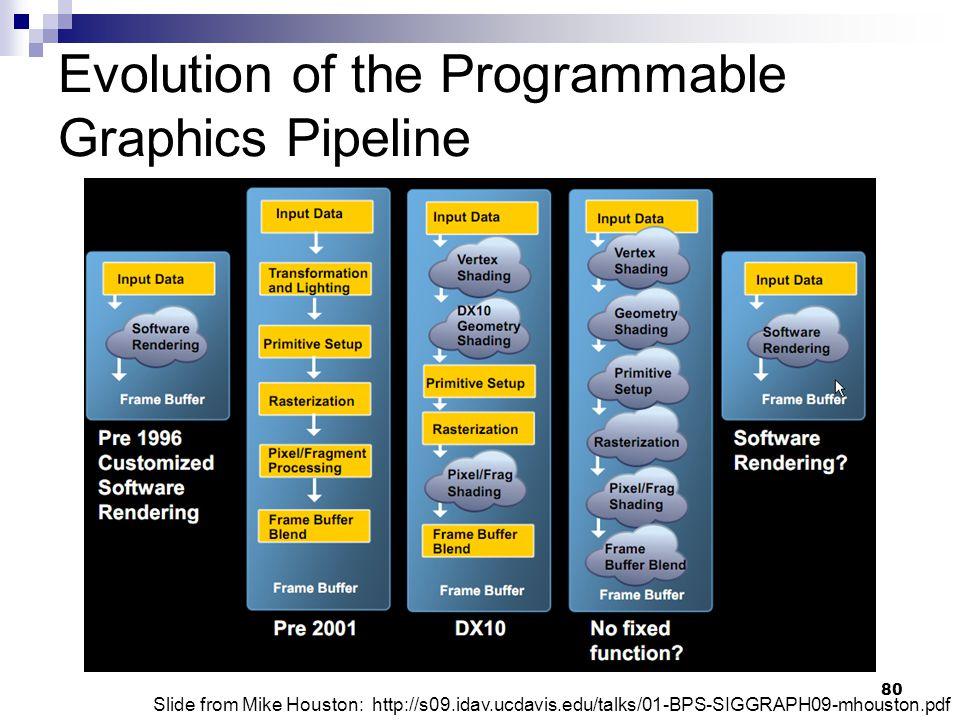 Evolution of the Programmable Graphics Pipeline Slide from Mike Houston: http://s09.idav.ucdavis.edu/talks/01-BPS-SIGGRAPH09-mhouston.pdf 80