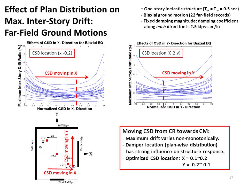 - One-story inelastic structure (T nx = T ny = 0.5 sec) - Biaxial ground motion (22 far-field records) - Fixed damping magnitude: damping coefficient along each direction is 2.5 kips-sec/in Moving CSD from CR towards CM: - Maximum drift varies non-monotonically.