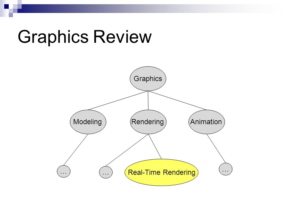 Graphics Review: Modeling Modeling  Polygons vs.triangles How do we store a triangle mesh.