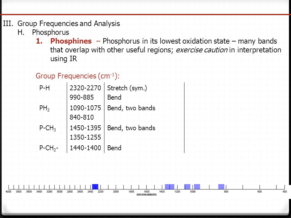 138 IR Spectroscopy III.Group Frequencies and Analysis H.Phosphorus 1.Phosphines – Phosphorus in its lowest oxidation state – many bands that overlap