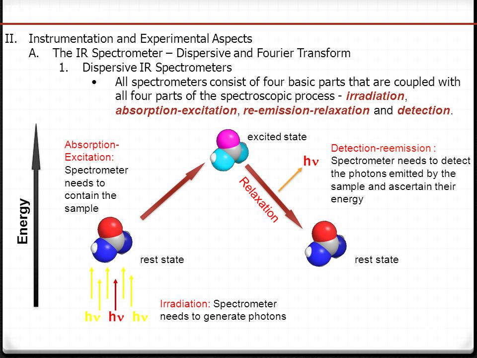 143 IR Spectroscopy II.Instrumentation and Experimental Aspects A.The IR Spectrometer – Dispersive and Fourier Transform 1.Dispersive IR Spectrometers