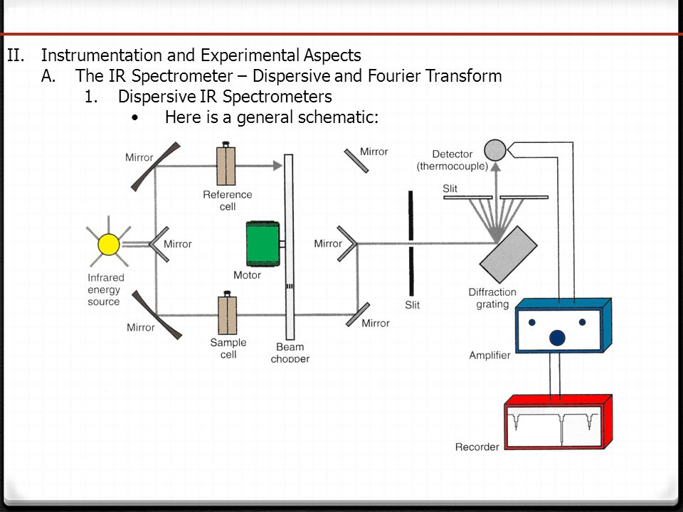 145 IR Spectroscopy II.Instrumentation and Experimental Aspects A.The IR Spectrometer – Dispersive and Fourier Transform 1.Dispersive IR Spectrometers