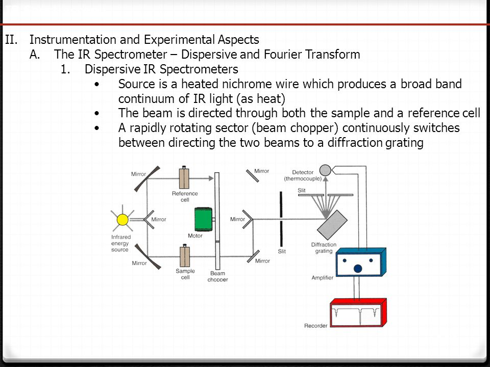 146 IR Spectroscopy II.Instrumentation and Experimental Aspects A.The IR Spectrometer – Dispersive and Fourier Transform 1.Dispersive IR Spectrometers
