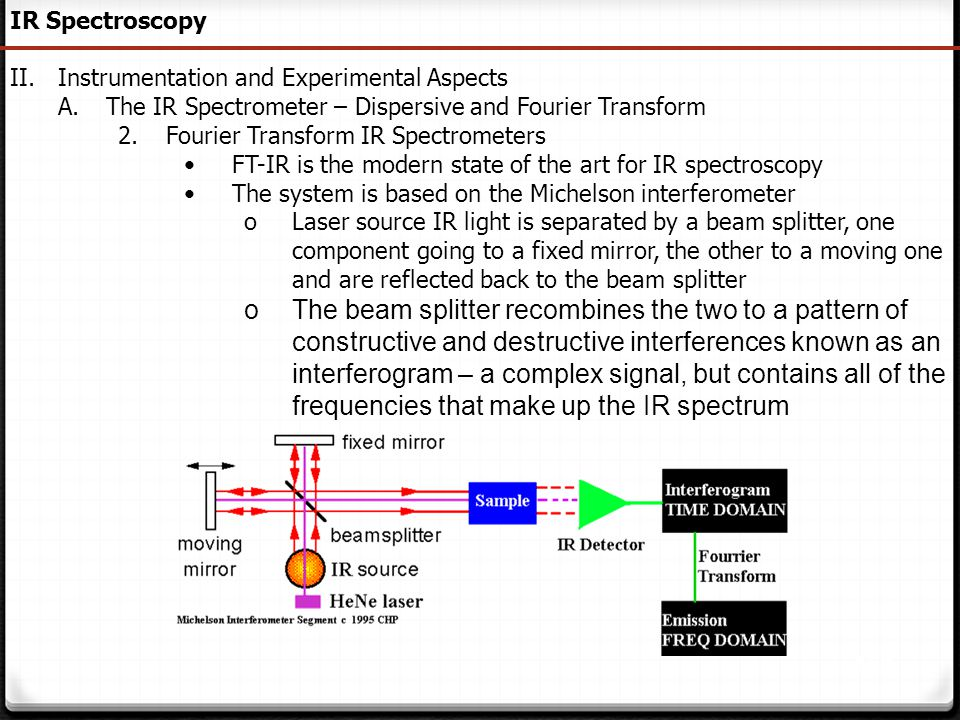 150 IR Spectroscopy II.Instrumentation and Experimental Aspects A.The IR Spectrometer – Dispersive and Fourier Transform 2.Fourier Transform IR Spectr