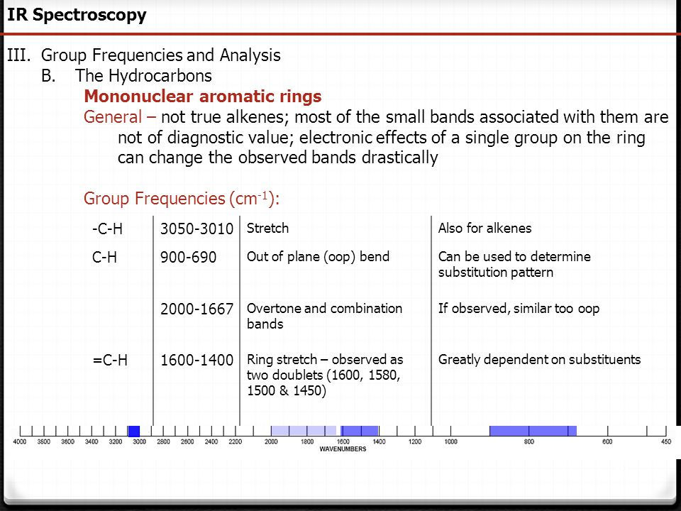 65 IR Spectroscopy III.Group Frequencies and Analysis B.The Hydrocarbons Mononuclear aromatic rings General – not true alkenes; most of the small band