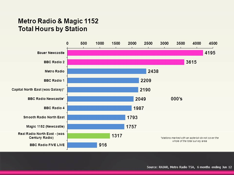 Metro Radio & Magic 1152 Total Hours by Station 000's *stations marked with an asterisk do not cover the whole of the total survey area Source: RAJAR,