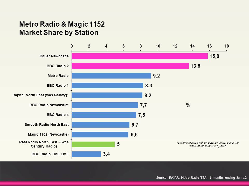 Metro Radio & Magic 1152 Market Share by Station % *stations marked with an asterisk do not cover the whole of the total survey area Source: RAJAR, Me