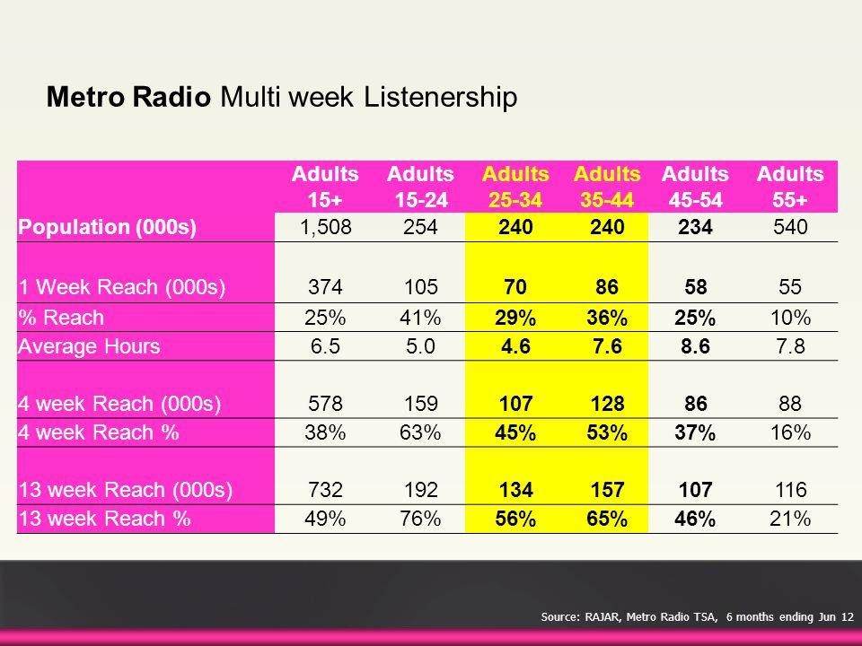 Metro Radio Multi week Listenership Adults 15+ Adults 15-24 Adults 25-34 Adults 35-44 Adults 45-54 Adults 55+ Population (000s)1,508254240 234540 1 Week Reach (000s)37410570865855 % Reach25%41%29%36%25%10% Average Hours6.55.04.67.68.67.8 4 week Reach (000s)5781591071288688 4 week Reach %38%63%45%53%37%16% 13 week Reach (000s)732192134157107116 13 week Reach %49%76%56%65%46%21% Source: RAJAR, Metro Radio TSA, 6 months ending Jun 12