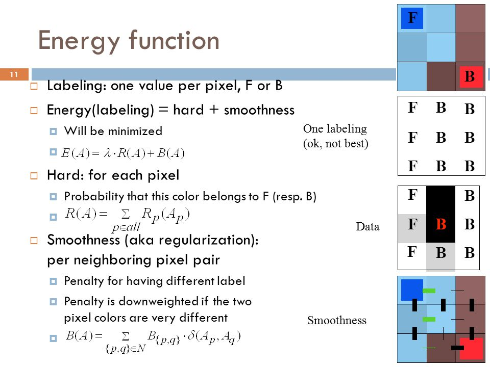 Energy function 11  Labeling: one value per pixel, F or B  Energy(labeling) = hard + smoothness  Will be minimized   Hard: for each pixel  Proba