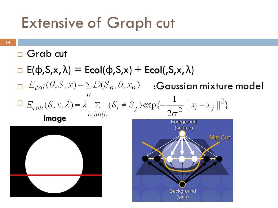 Extensive of Graph cut 14  Grab cut colcol  E( φ,S,x, λ ) = Ecol( φ,S,x) + Ecol(,S,x, λ )  :Gaussian mixture model  Image