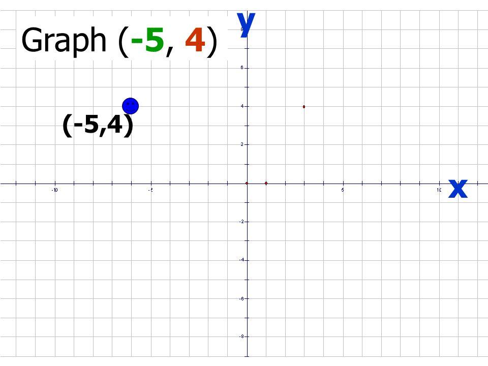 x y Ordered Pair (-5, -4) Coordinate Plane