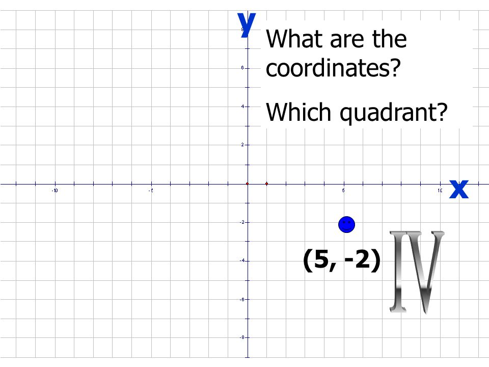 x y (-3, 3) What are the coordinates Which quadrant