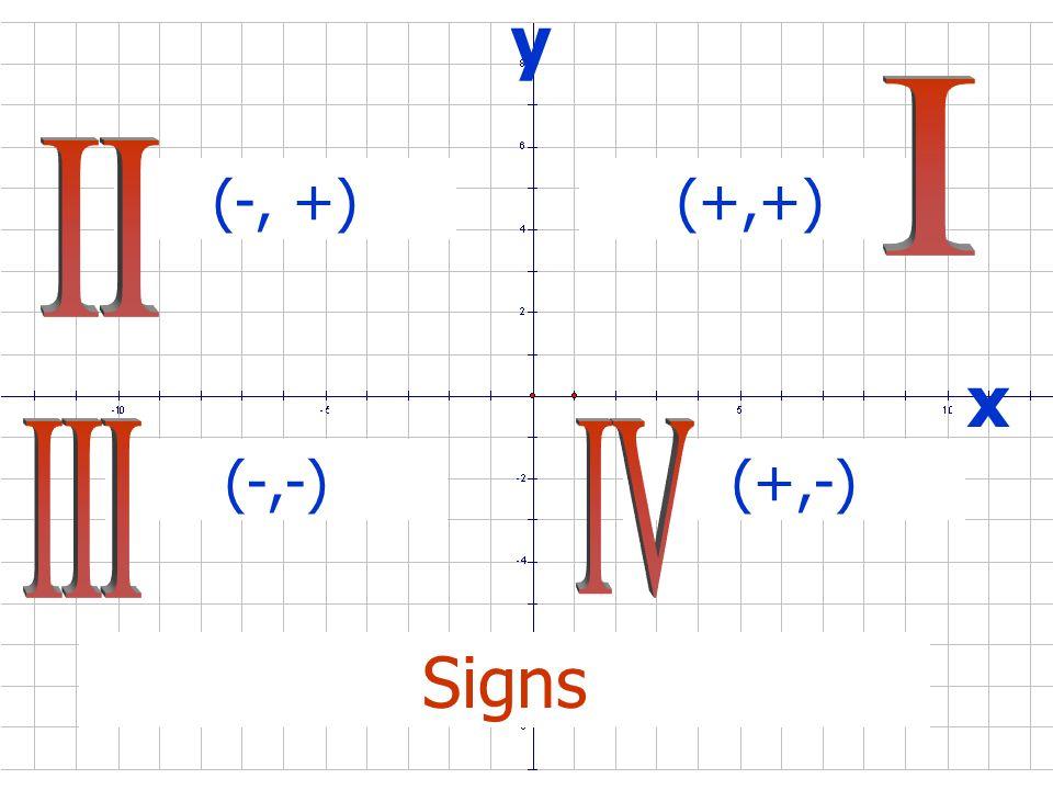 x y quadrants first quadrant second quadrant third quadrant fourth quadrant
