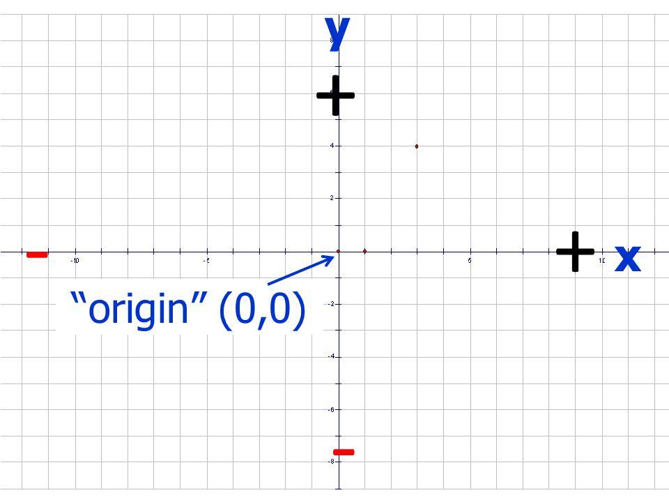 x y Signs (+,+)(-, +) (-,-)(+,-)