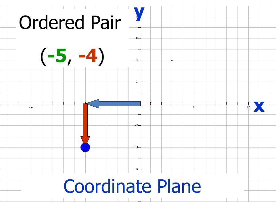 x y Ordered Pair (5, -4) Coordinate Plane origin (0,0)
