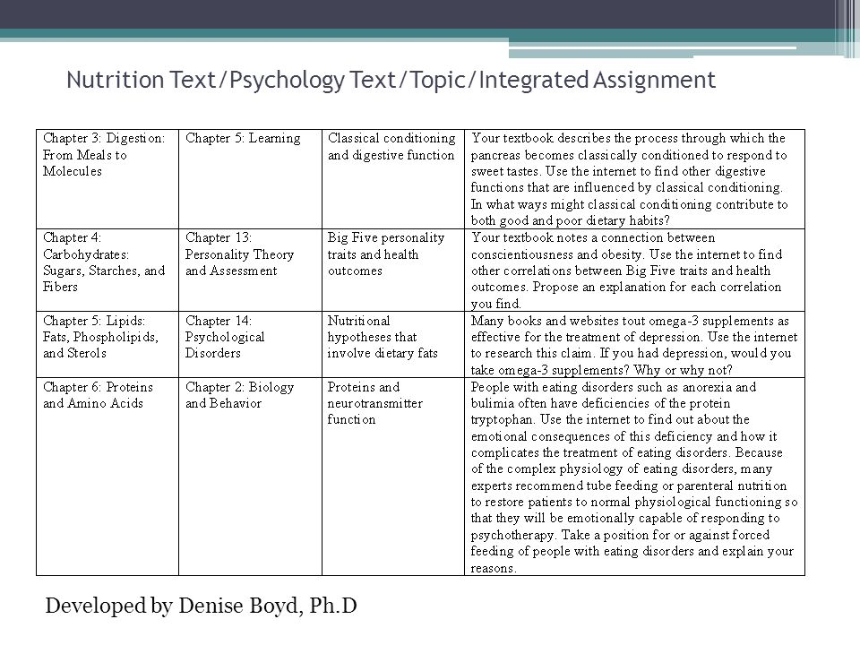 Nutrition Text/Psychology Text/Topic/Integrated Assignment Developed by Denise Boyd, Ph.D