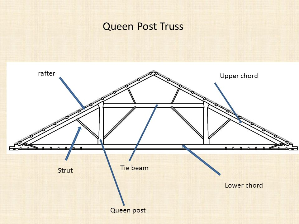 Lower chord Upper chord Tie beam Strut rafter Queen Post Truss Queen post