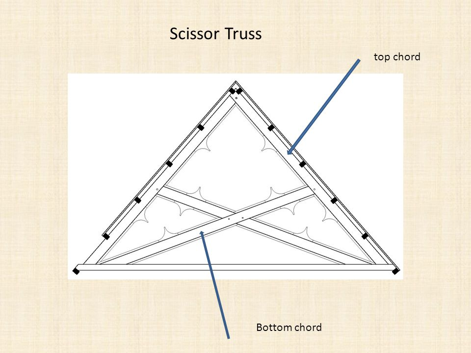 Scissor Truss top chord Bottom chord