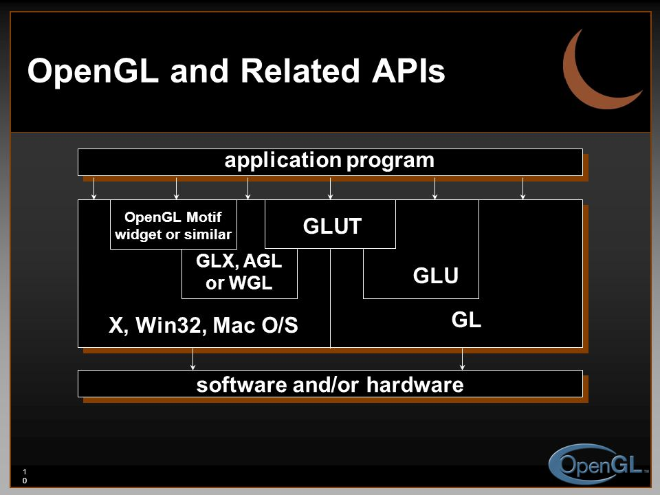 10 OpenGL and Related APIs GLUT GLU GL GLX, AGL or WGL X, Win32, Mac O/S software and/or hardware application program OpenGL Motif widget or similar