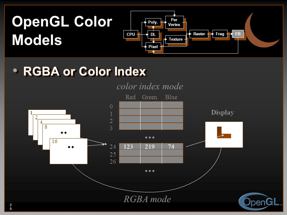 25 OpenGL Color Models RGBA or Color Index RGBA or Color Index color index mode Display 1 2 4 8 16  RedGreenBlue 0 1 2 3 24 25 26 12321974  RGBA mode CPU DL Poly.