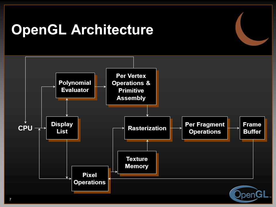 7 OpenGL Architecture Display List Polynomial Evaluator Per Vertex Operations & Primitive Assembly Rasterization Per Fragment Operations Frame Buffer