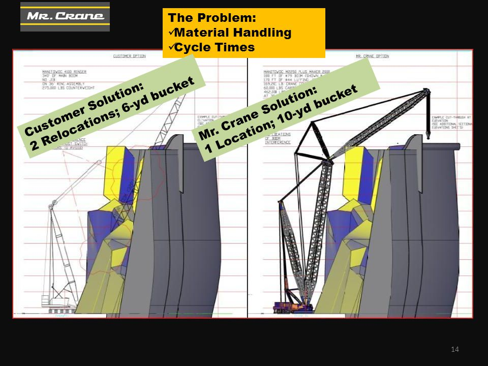 The Problem: Material Handling Cycle Times Customer Solution: 2 Relocations; 6-yd bucket Mr. Crane Solution: 1 Location; 10-yd bucket 14