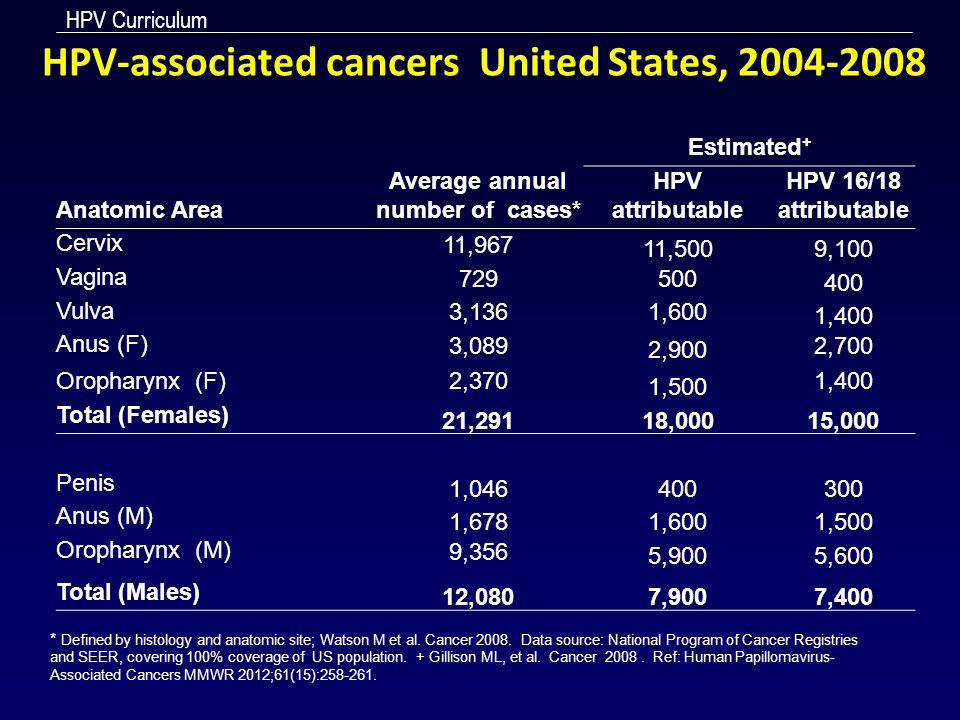 HPV Curriculum HPV-associated cancers United States, 2004-2008 Estimated + Anatomic Area Average annual number of cases* HPV attributable HPV 16/18 at