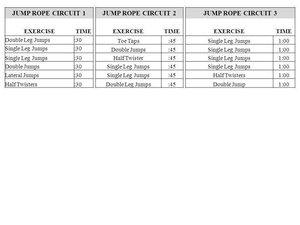 JUMP ROPE CIRCUIT 1JUMP ROPE CIRCUIT 2JUMP ROPE CIRCUIT 3 EXERCISETIMEEXERCISETIMEEXERCISETIME Double Leg Jumps:30 Toe Taps:45Single Leg Jumps1:00 Single Leg Jumps:30 Double Jumps:45Single Leg Jumps1:00 Single Leg Jumps:30Half Twister:45Single Leg Jumps1:00 Double Jumps:30Single Leg Jumps:45Single Leg Jumps1:00 Lateral Jumps:30Single Leg Jumps:45Half Twisters1:00 Half Twisters:30Double Leg Jumps:45Double Jump1:00
