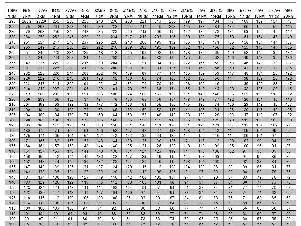 100%95%.92.5%90%.87.5%85%.82.5%80%.77.5%75%.72.5%70%.67.5%65%.62.5%60%.57.5%55%.52.5%50% 1RM2RM3RM4RM5RM6RM7RM8RM9RM10RM11RM12RM13RM14RM15RM16RM17RM18RM19RM20RM 295280.2272.8265258250240236228221213206199191184177169162154147 290275268261253246239232224217210203195188181174166159152145 285270263256249242235228220213206199192185178171163156149142 280266259252245238231224217210203196189182175168161154147140 275261254247240233226220213206199192185178171165158151144137 270265249243236229222216209202195189182175168162155148141135 265251245238231225218212205198192185178172165159152145139132 260247240234227221214208201195188182175169162156149143136130 255242235229223216210204197191184178172165159153146140133127 250237231225218212206200193187181175168162156150143137131125 245232226220214208202196189183177171165159153147140134128122 240228222216210204198192186180174168162156150144138132126120 235223217211205199193188182176170164158152146141135129123117 230218212207201195189184178172166161155149143138132126120115 225213208202196191185180174168163157151146140135129123118112 220209203195192187181176170165159154148143137132126121115110 215204198193188182177172166161155150145139134129123118112107 210199194189183178173168162157152147141136131126120115110105 205194189184179174169164158153148143138133128123117112107102 200190185180175170165160155150145140135130125120115110105100 19518518017517016516015615114614113613112612111711210710297 1901801751711661611561521471421371331281241181141091049995 1851751711661611571521481431381341291241201151111061019792 180171166162157153148144139135130126121117112108103999490 175166161157153148144140135131126122118113109105100969187 17016115715314814414013613112712311911411010610297938985 1651561521481441401361321271231191151111071039994908682 1601521481441401361321281241201161121081041009692888480 155147143139135131127124120116112108104100969389858177 15014213813513112712312011611210810510197939086827875 1451371341301261231191161121081051019794908
