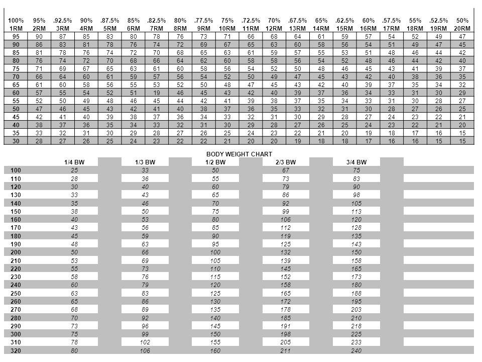 100%95%.92.5%90%.87.5%85%.82.5%80%.77.5%75%.72.5%70%.67.5%65%.62.5%60%.57.5%55%.52.5%50% 1RM2RM3RM4RM5RM6RM7RM8RM9RM10RM11RM12RM13RM14RM15RM16RM17RM18RM19RM20RM 9590878583807876737166686461595754524947 9086838178767472696765636058565451494745 8581787674727068656361595755535148464442 8076747270686664626058 5654524846444240 7571696765636160585654525048464543413937 7066646061595756545250494745434240383635 6561605856555352504847454342403937353432 6057555452511946454342403937363433313029 5552504948464544424139383735343331302827 5047464543424140383736353332313028272625 4542414039383736343332313029282724232221 4038373635343332313029282726252423222120 3533323130292827262524232221201918171615 3028272625242322 2120 1918 1716 15 BODY WEIGHT CHART 1/4 BW 1/3 BW 1/2 BW 2/3 BW 3/4 BW 100 25 33 50 67 75 11028 36 55 73 83 120 30 40 60 79 90 13033 43 65 86 98 140 35 46 70 92 105 15038 50 75 99 113 160 40 53 80 106 120 17043 56 85 112 128 180 45 59 90 119 135 19048 63 95 125 143 200 50 66 100 132 150 21053 69 105 139 158 220 55 73 110 145 165 23058 76 115 152 173 240 60 79 120 158 180 25063 83 125 165 188 260 65 86 130 172 195 27068 89 135 178 203 280 70 92 140 185 210 29073 96 145 191 218 300 75 99 150 198 225 31078 102 155 205 233 320 80 106 160 211 240