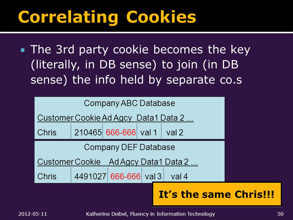  The 3rd party cookie becomes the key (literally, in DB sense) to join (in DB sense) the info held by separate co.s Company ABC Database Customer Cookie Ad Agcy Data1 Data 2...