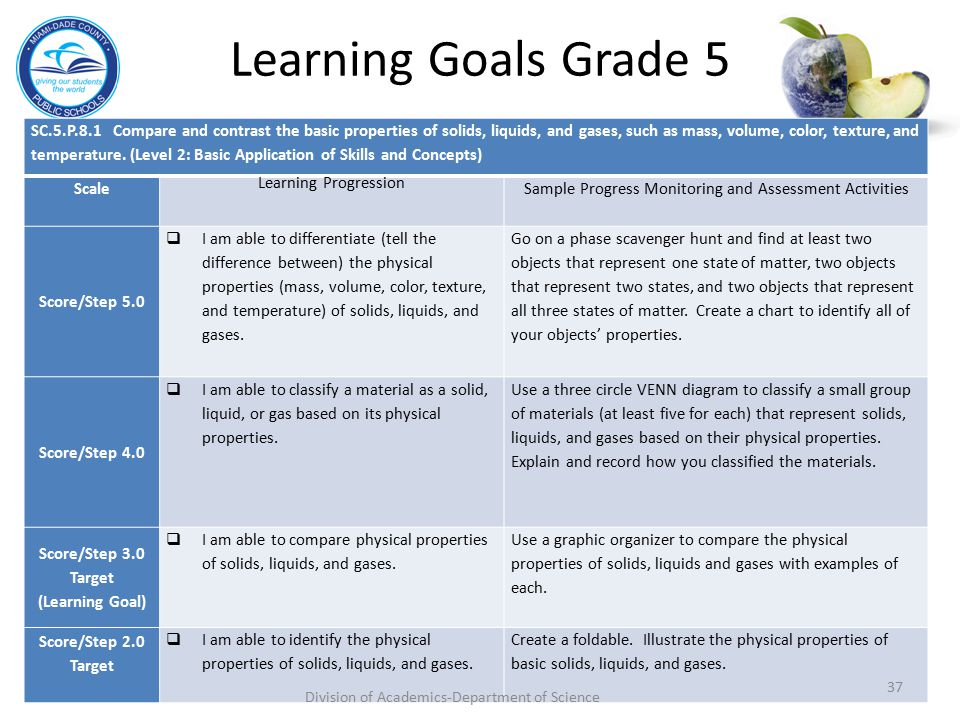 Learning Goals Grade 5 SC.5.P.8.1 Compare and contrast the basic properties of solids, liquids, and gases, such as mass, volume, color, texture, and t