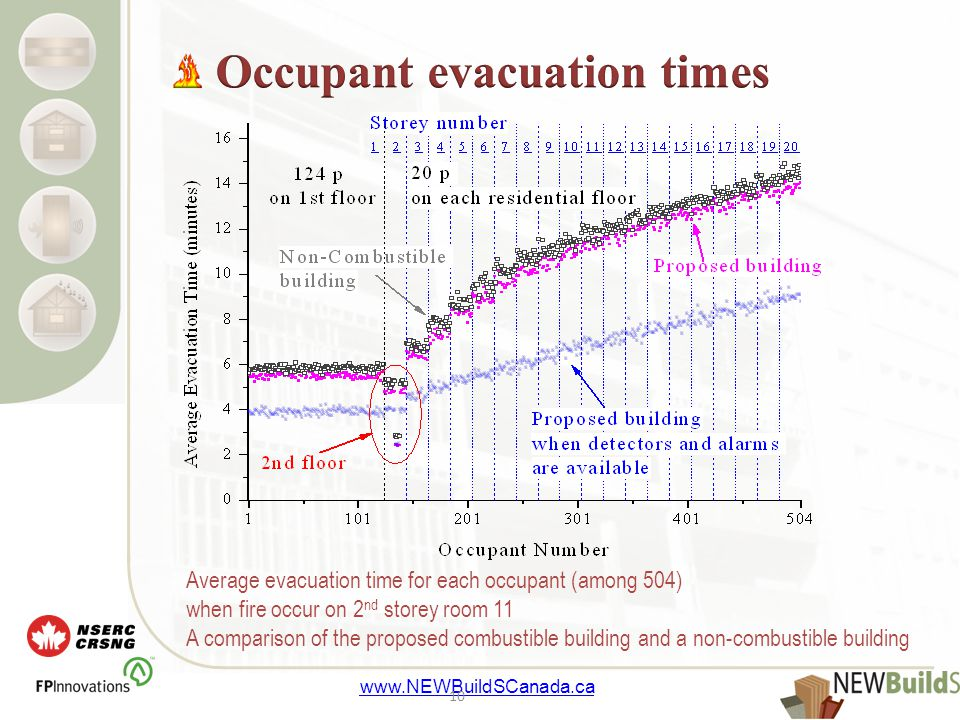 www.NEWBuildSCanada.ca 10 Average evacuation time for each occupant (among 504) when fire occur on 2 nd storey room 11 A comparison of the proposed combustible building and a non-combustible building