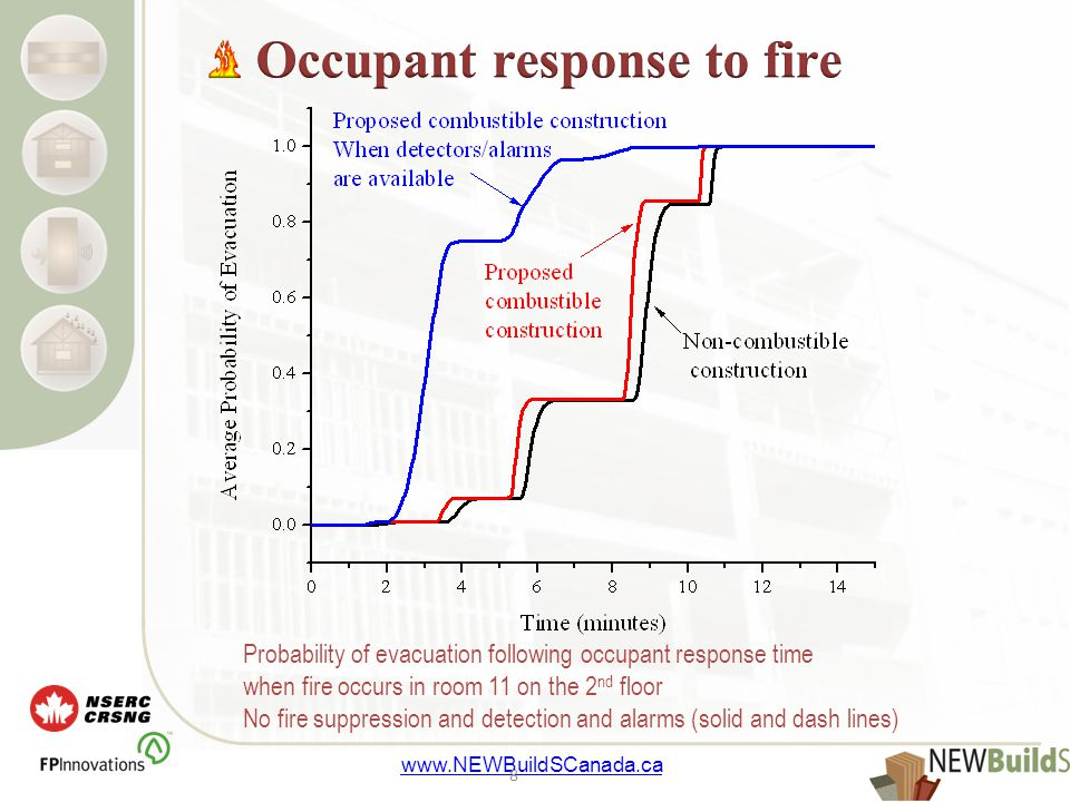 www.NEWBuildSCanada.ca 8 Probability of evacuation following occupant response time when fire occurs in room 11 on the 2 nd floor No fire suppression and detection and alarms (solid and dash lines)