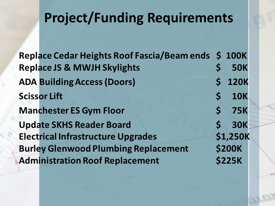 Project/Funding Requirements Replace Cedar Heights Roof Fascia/Beam ends $ 100K Replace JS & MWJH Skylights $ 50K ADA Building Access (Doors) $ 120K Scissor Lift $ 10K Manchester ES Gym Floor $ 75K Update SKHS Reader Board $ 30K Electrical Infrastructure Upgrades $1,250K Burley Glenwood Plumbing Replacement $200K Administration Roof Replacement $225K