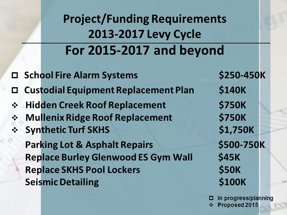 Project/Funding Requirements 2013-2017 Levy Cycle For 2015-2017 and beyond  School Fire Alarm Systems $250-450K  Custodial Equipment Replacement Plan $140K  Hidden Creek Roof Replacement $750K  Mullenix Ridge Roof Replacement $750K  Synthetic Turf SKHS $1,750K Parking Lot & Asphalt Repairs $500-750K Replace Burley Glenwood ES Gym Wall $45K Replace SKHS Pool Lockers $50K Seismic Detailing $100K  In progress/planning  Proposed 2015