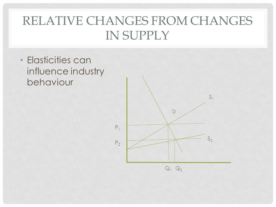 RELATIVE CHANGES FROM CHANGES IN SUPPLY Elasticities can influence industry behaviour D S2S2 S1S1 Q2Q2 Q1Q1 P2P2 P1P1