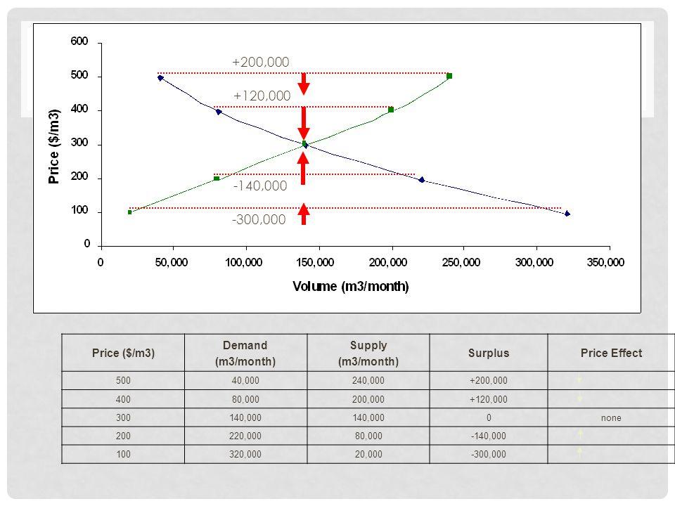 Price ($/m3) Demand (m3/month) Supply (m3/month) SurplusPrice Effect 50040,000240,000+200,000 40080,000200,000+120,000 300140,000 0none 200220,00080,000-140,000 100320,00020,000-300,000 +120,000 +200,000 -140,000 -300,000