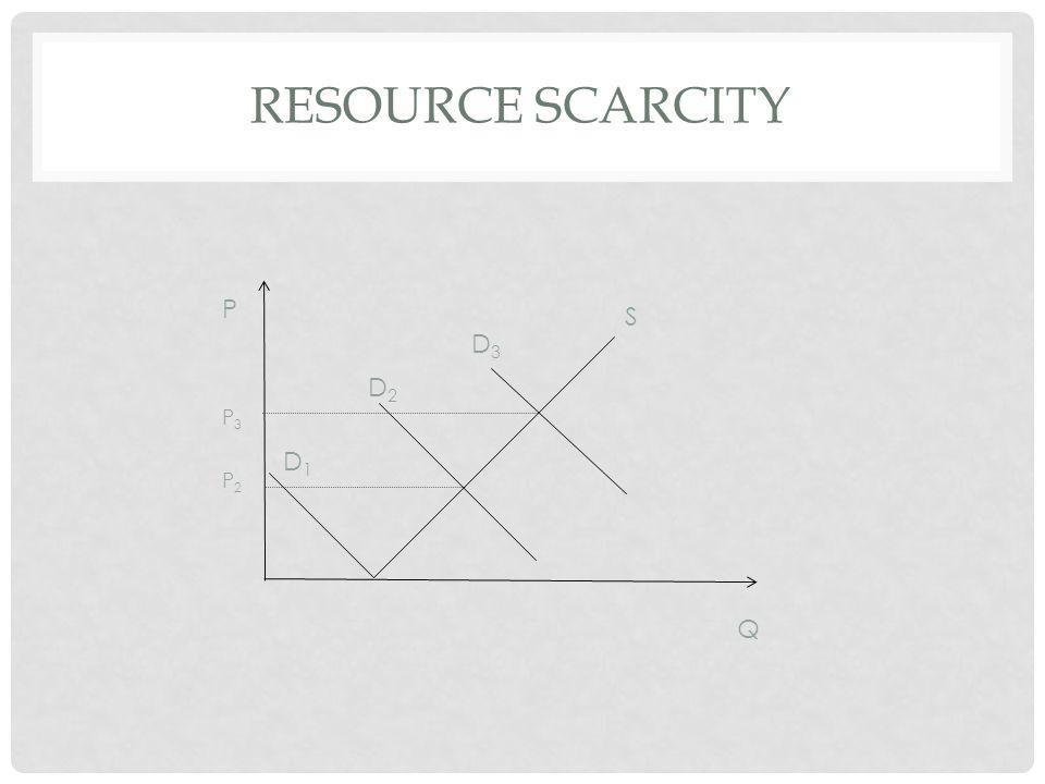 RESOURCE SCARCITY D1D1 D2D2 D3D3 S P2P2 P3P3 P Q