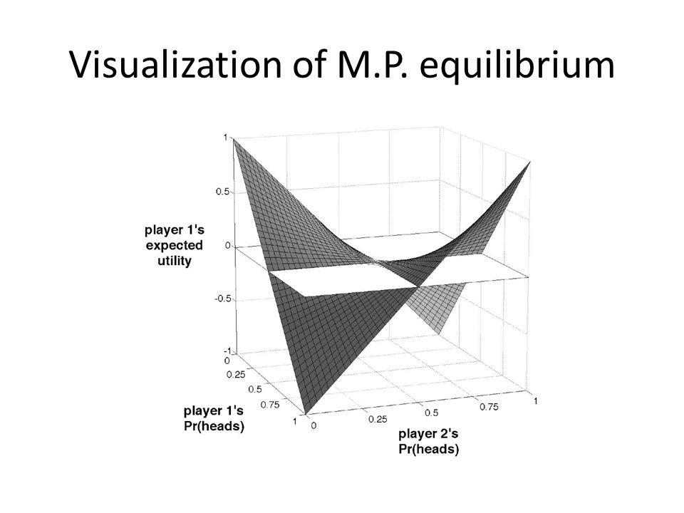 Visualization of M.P. equilibrium