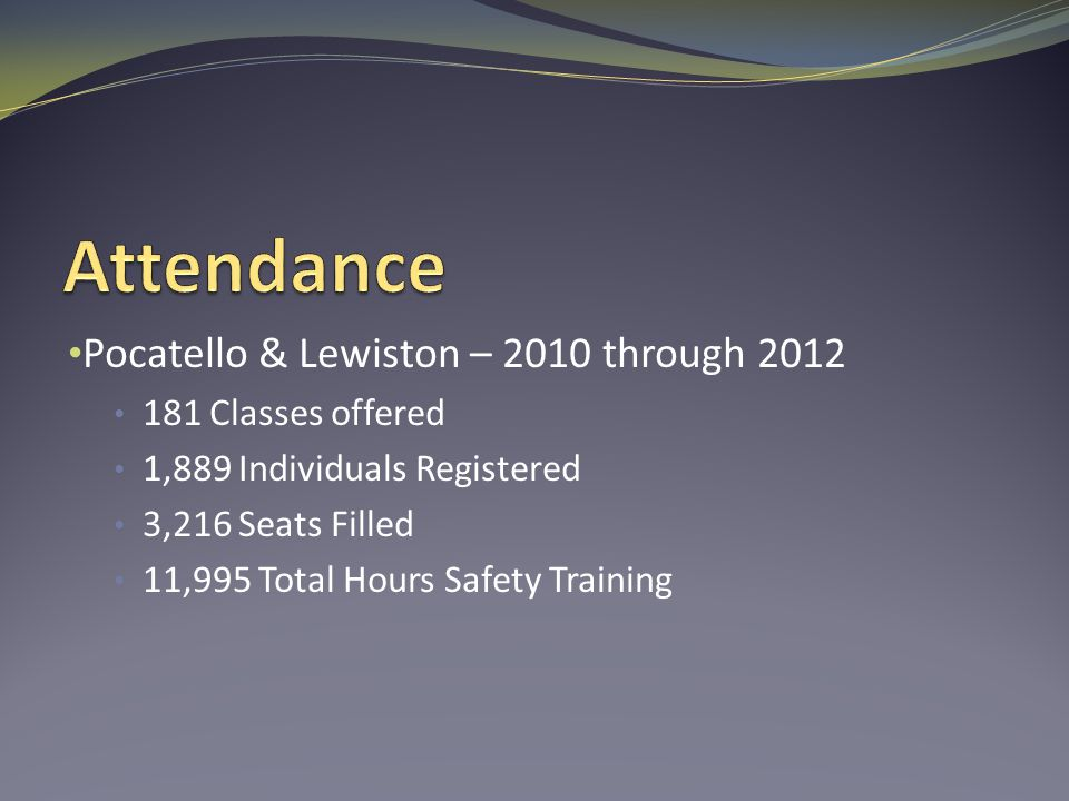 Pocatello & Lewiston – 2010 through 2012 181 Classes offered 1,889 Individuals Registered 3,216 Seats Filled 11,995 Total Hours Safety Training