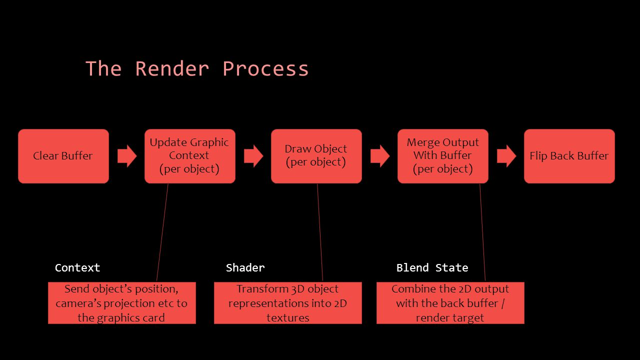 The Render Process Clear Buffer Update Graphic Context (per object) Draw Object (per object) Merge Output With Buffer (per object) Flip Back Buffer Send object's position, camera's projection etc to the graphics card Transform 3D object representations into 2D textures Combine the 2D output with the back buffer / render target ContextShaderBlend State