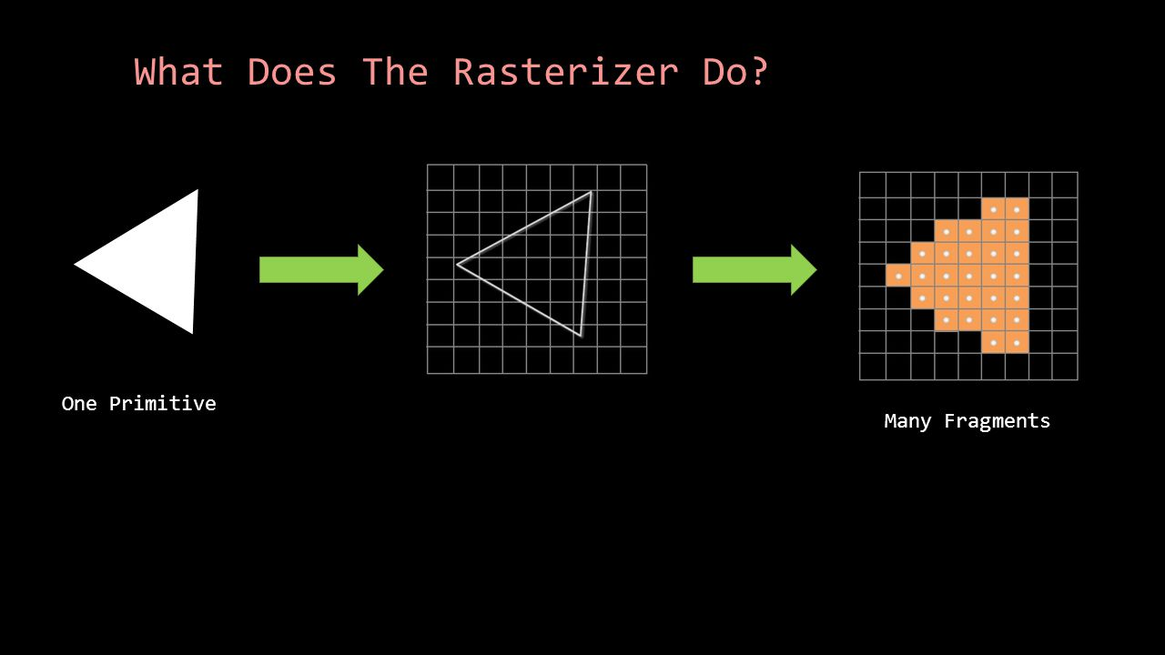 What Does The Rasterizer Do One Primitive Many Fragments
