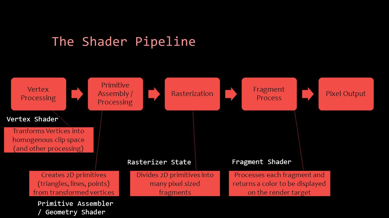 The Shader Pipeline Vertex Processing Primitive Assembly / Processing Rasterization Fragment Process Pixel Output Creates 2D primitives (triangles, li