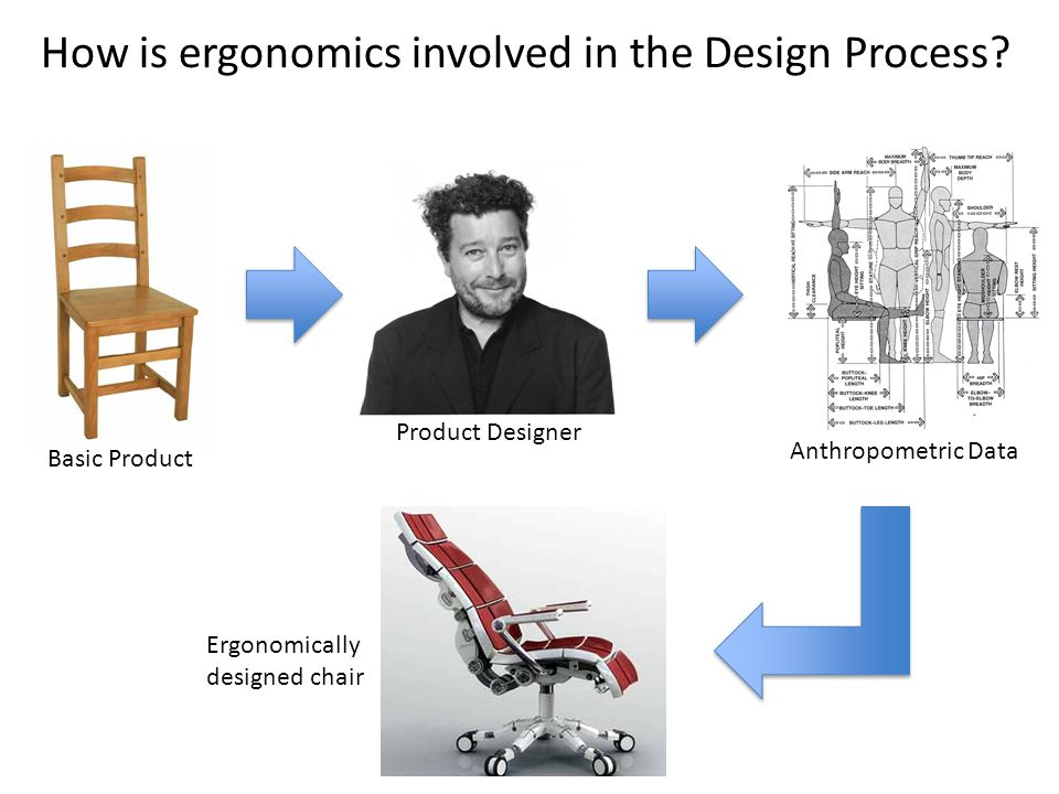 How is ergonomics involved in the Design Process.