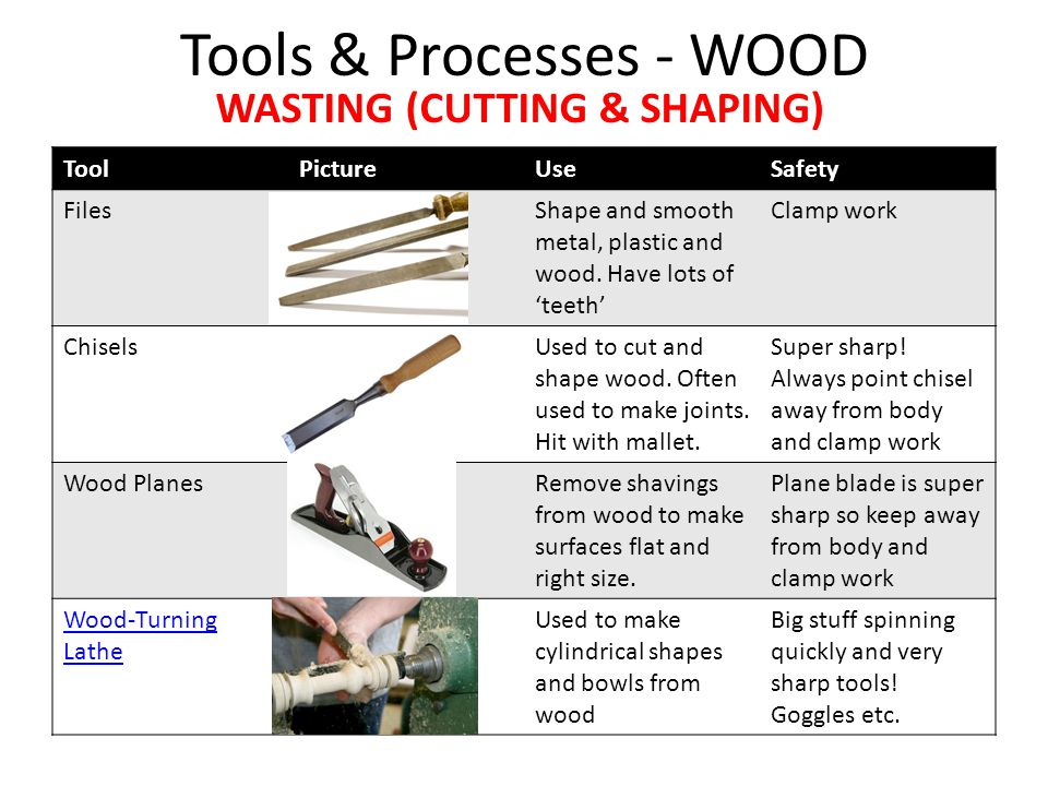 Tools & Processes - WOOD ToolPictureUseSafety FilesShape and smooth metal, plastic and wood.