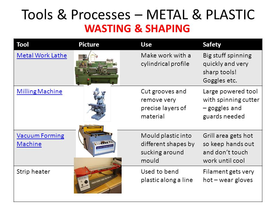 Tools & Processes – METAL & PLASTIC ToolPictureUseSafety Metal Work LatheMake work with a cylindrical profile Big stuff spinning quickly and very sharp tools.