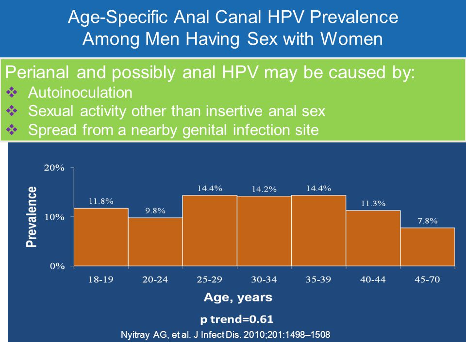  Age-Specific Anal Canal HPV Prevalence Among Men Having Sex with Women Nyitray AG, et al. J Infect Dis. 2010;201:1498–1508 Perianal and possibly ana