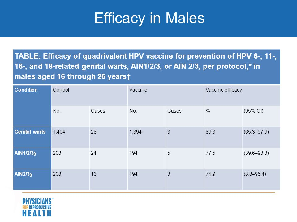  TABLE. Efficacy of quadrivalent HPV vaccine for prevention of HPV 6-, 11-, 16-, and 18-related genital warts, AIN1/2/3, or AIN 2/3, per protocol,* i